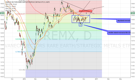 REMX: after visiting 2 islands (reversal)