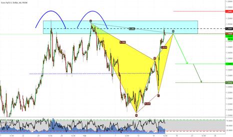 EURUSD: Harmonic Trading on EURUSD