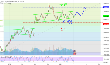 EURGBP: 240 EURGBP Long from Support