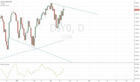 DJI: DJIA stuck in a downtrend