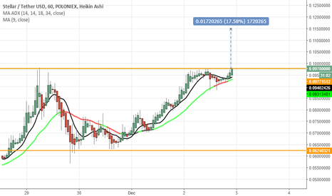 STRUSDT: It looks like a cup and handle pattern