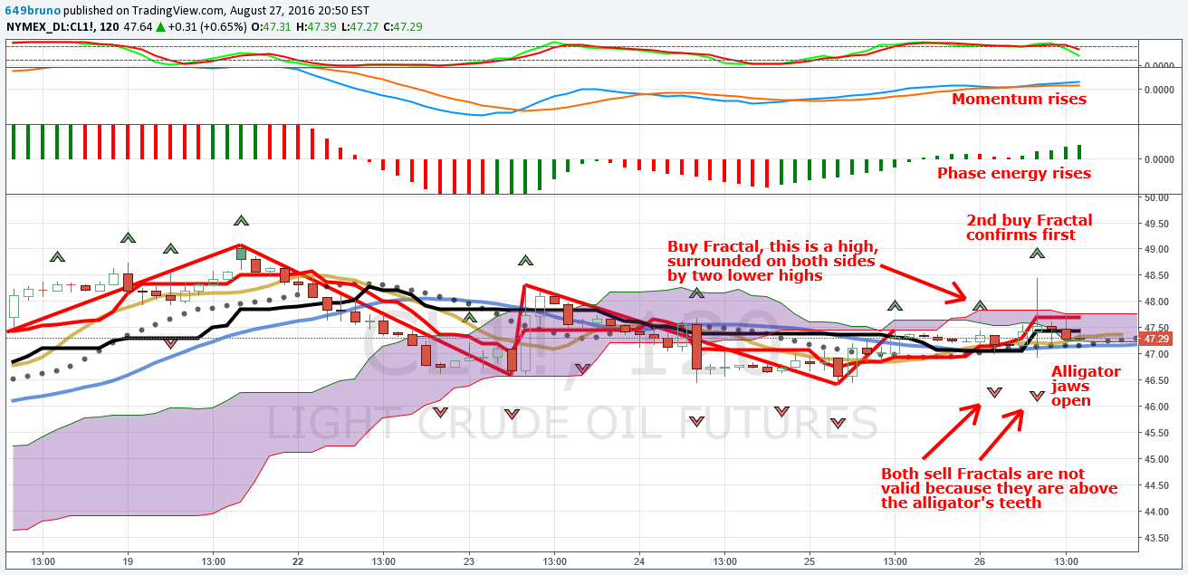 Light Crude Oil Futures: How To Read A Fractal Buy Signal