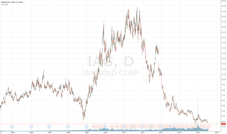 IAG: IAMGOLD CORP (IAG) is a very good buy at this level