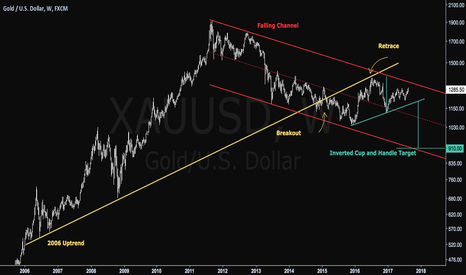 XAUUSD: Zoom Out View - Gold