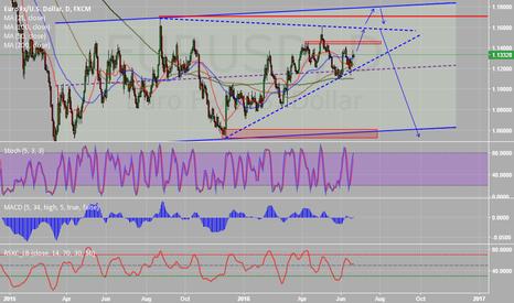 EURUSD: EUR soon big short