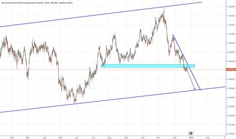 AUDCAD: again sell oportunity
