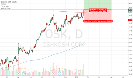 OSK: Long OSK following breakout from base!
