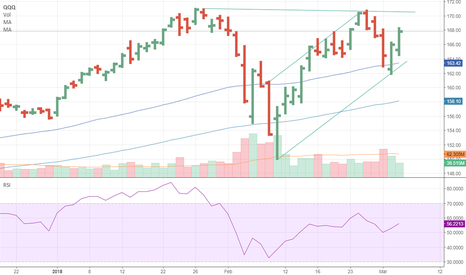 QQQ: QQQ head fake due to declining volume