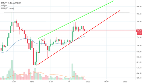 ETHUSD: $ETH to attempt a new ATH?