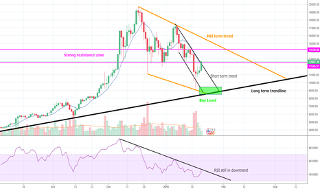 BTCUSD: Bitcoin - don´t forget, we´re still correncting!