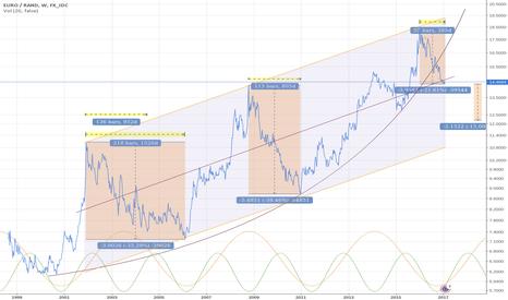 EURZAR: EURO / RAND  (short)