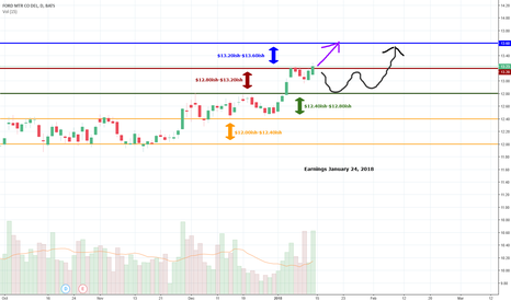 F: Ford Continuing Bullish, Stair Stepping and Rolling Up