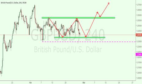 GBPUSD: gbpusd 4h for neutral