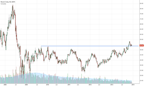 NUE: Continues to consolidate around a major break out level