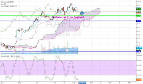 AAPL: AAPL Rally from 92.58 Support Line