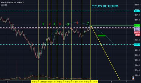 BTCUSD: BTC  CICLOS DE TIEMPO