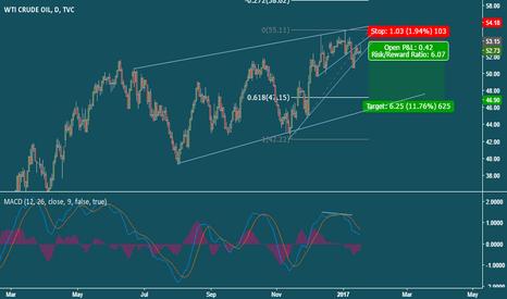 USOIL: Short Crude