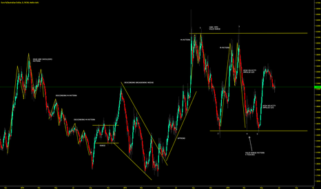 EURAUD: TOP DOWN ANALYSIS - DAILY TIME FRAME, MARKET STRUCTURE & PATTERN