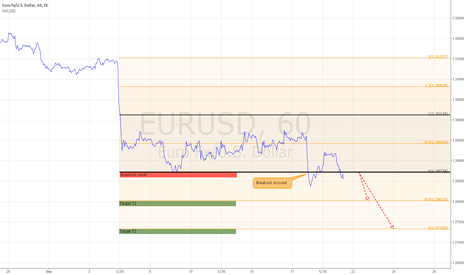 EURUSD: EURUSD SHORT Target in Play