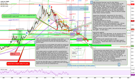 GC1!: Looking for that reversal point for Gold.....