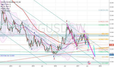 XAGUSD: Three drives to the bottom in SILVER (XAGUSD)