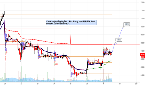 JETAIRWAYS: Jet Airway : Value migrating higher on volume profile chart
