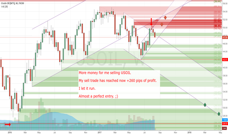 USOIL: +260 pips reached until now. I let it run.