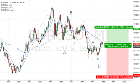 EURUSD: Chance to enter super long term EU buy maybe for the last time