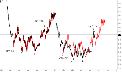 DXY: US Dollar and Gold Prices - what's next