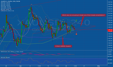 XAUUSD: Waiting for a breakout to take a position