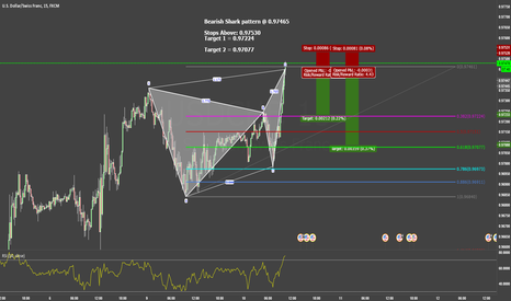 USDCHF: Bearish Shark on 15 min chart