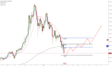 BTCUSD: BTC/USD -  So What Are You Thinking??