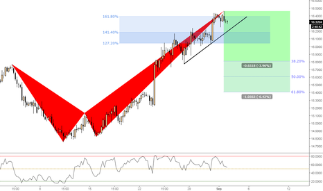 EURZAR: (4h) Bearish @161% XA extension