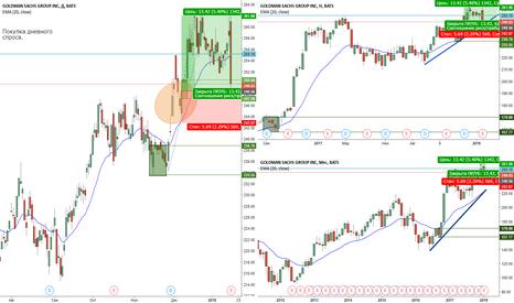GS: Покупка cfd акций Goldman Sachs
