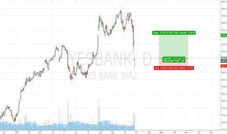 YESBANK: LONG YES BANK