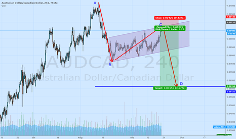 AUDCAD: AUDCAD is ready to fall.