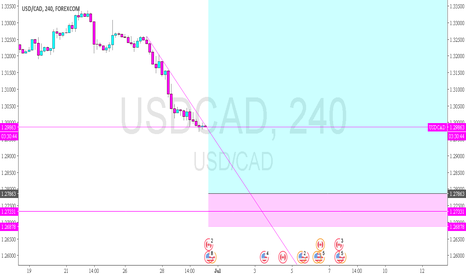 USDCAD: USDCAD - setup for a call or sell the puts