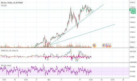 BTCUSD: BTCUSD in a triangle, going up?