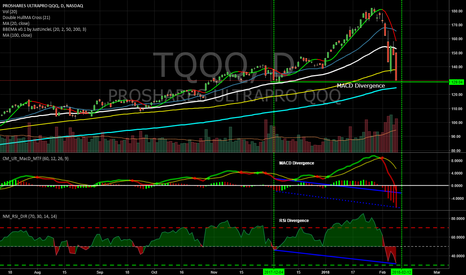 TQQQ: MACD AND RSI Divergence