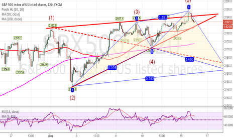 SPX500: SPX500 2H Wolfe Waves and Cypher