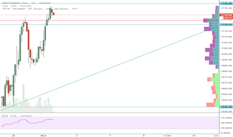 PSNL: Persimmon (PSN LN) ahead of earnings (2nd Nov)