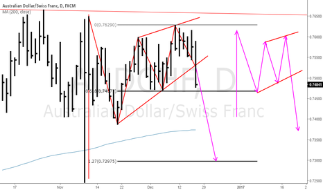 AUDCHF: AUDCHF pennant Pattern?