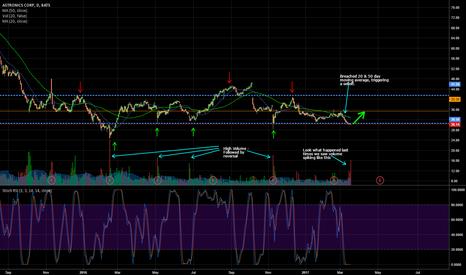 ATRO: $ATRO technical analysis of price action show reversal imminent