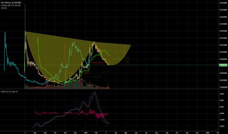 EOSBTC: EOS Cup and Handle