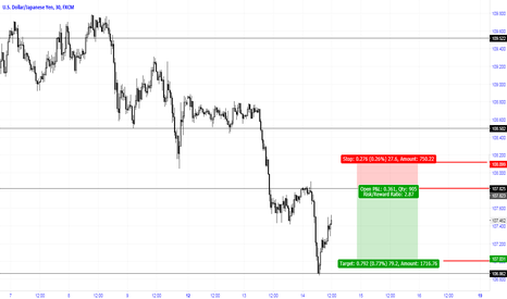 USDJPY: Sell limit at previous reversal point