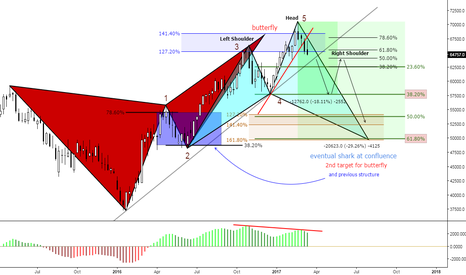 IND1!: (W) Butterfly/Divergence/H&S/Structure/Shark/Confluence