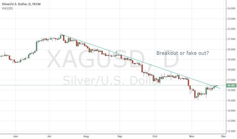 XAGUSD: Breakout or fakeout??