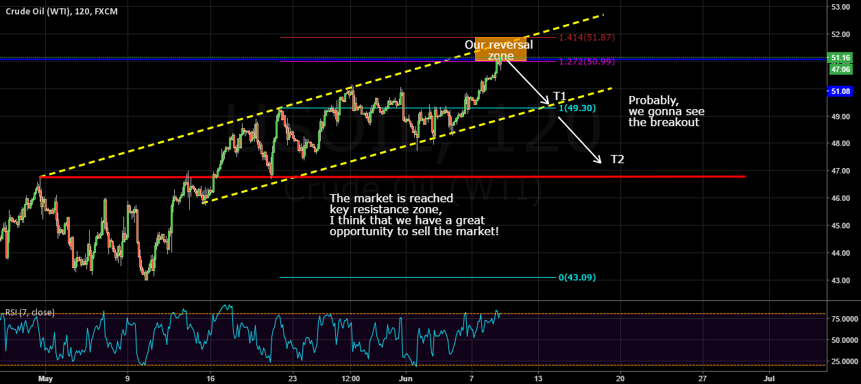 Selling the channel and expecting breakout on OIL