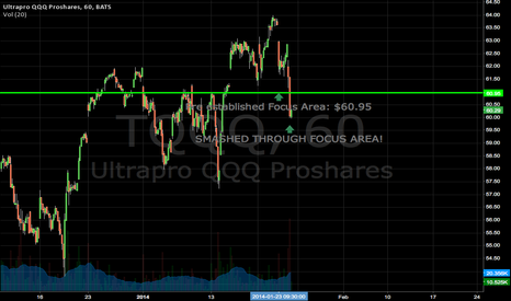 TQQQ: SMASHED THROUGH PROJECTED FOCUS AREA!