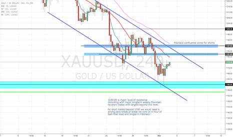 XAUUSD: KEY LEVELS GOLD